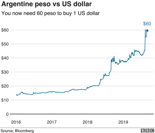 peso vs usd